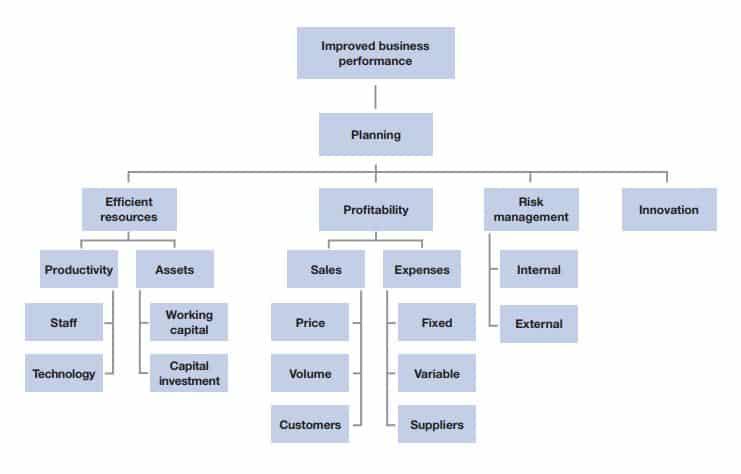 Business performance key drivers